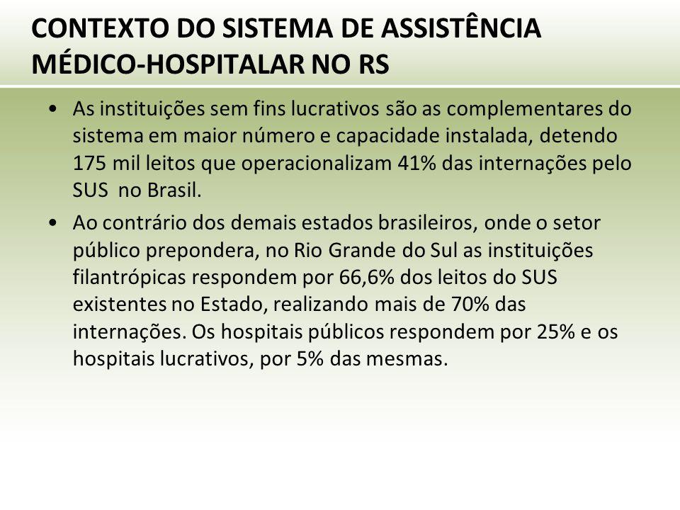 CONTEXTO DO SISTEMA DE ASSISTÊNCIA MÉDICO-HOSPITALAR NO RS As instituições sem fins lucrativos são as complementares do sistema em maior número e capacidade instalada, detendo 175 mil leitos que operacionalizam 41% das internações pelo SUS no Brasil.