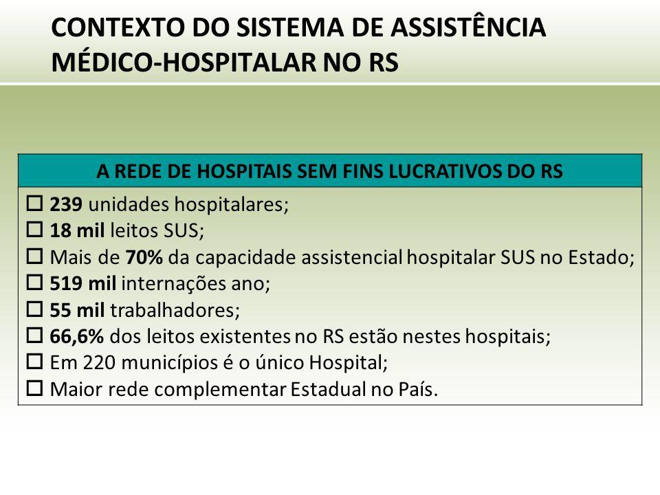 CONTEXTO DO SISTEMA DE ASSISTÊNCIA MÉDICO-HOSPITALAR NO RS A REDE DE HOSPITAIS SEM FINS LUCRATIVOS DO RS  239 unidades hospitalares;  18 mil leitos SUS;  Mais de 70% da capacidade assistencial hospitalar SUS no Estado;  519 mil internações ano;  55 mil trabalhadores;  66,6% dos leitos existentes no RS estão nestes hospitais;  Em 220 municípios é o único Hospital;  Maior rede complementar Estadual no País.