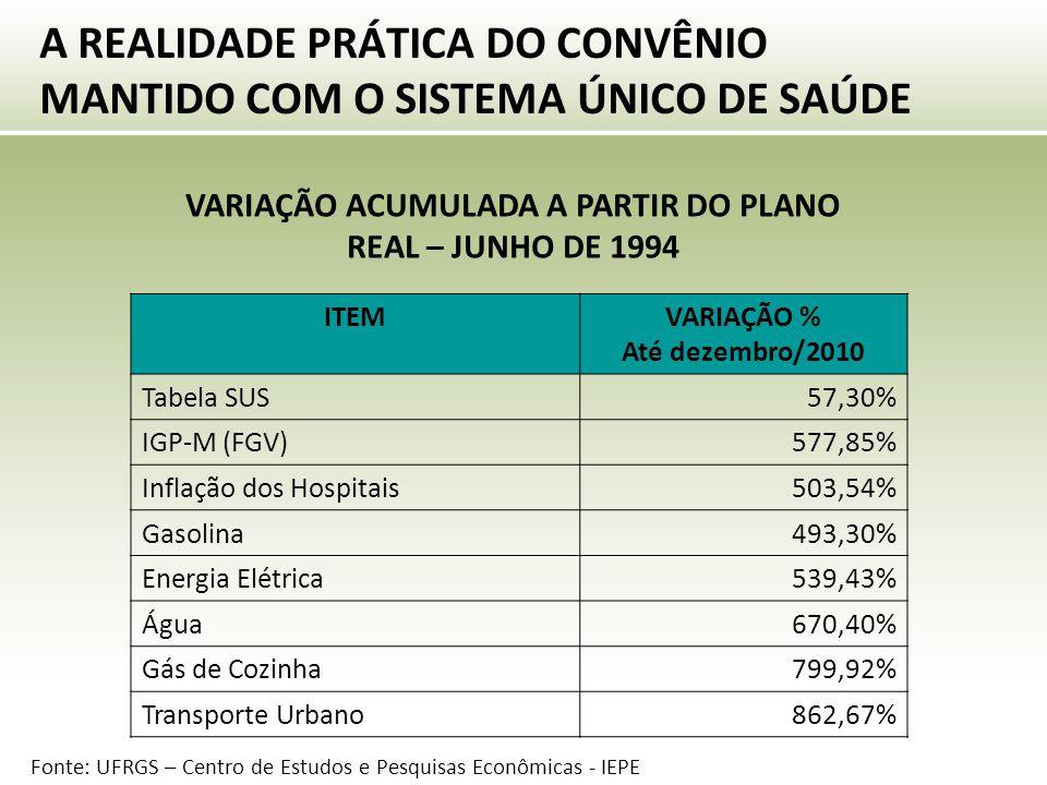 A REALIDADE PRÁTICA DO CONVÊNIO MANTIDO COM O SISTEMA ÚNICO DE SAÚDE VARIAÇÃO ACUMULADA A PARTIR DO PLANO REAL – JUNHO DE 1994 ITEMVARIAÇÃO % Até dezembro/2010 Tabela SUS57,30% IGP-M (FGV)577,85% Inflação dos Hospitais503,54% Gasolina493,30% Energia Elétrica539,43% Água670,40% Gás de Cozinha799,92% Transporte Urbano862,67% Fonte: UFRGS – Centro de Estudos e Pesquisas Econômicas - IEPE