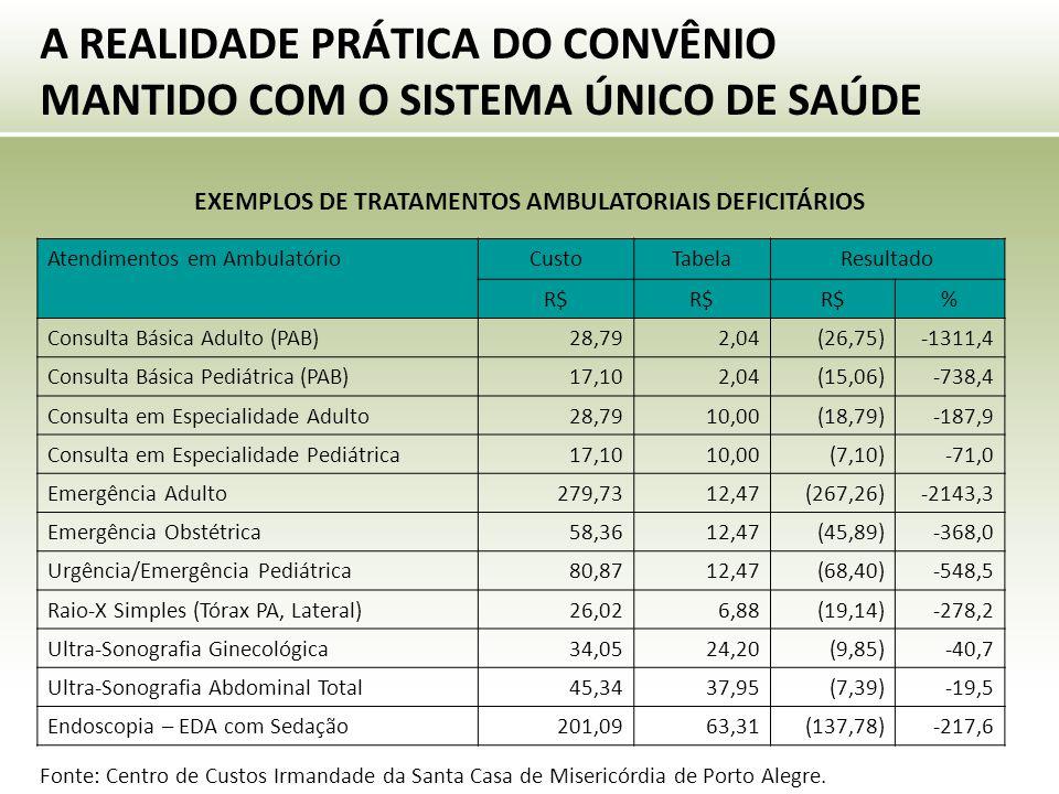 A REALIDADE PRÁTICA DO CONVÊNIO MANTIDO COM O SISTEMA ÚNICO DE SAÚDE EXEMPLOS DE TRATAMENTOS AMBULATORIAIS DEFICITÁRIOS Atendimentos em AmbulatórioCustoTabelaResultado R$ % Consulta Básica Adulto (PAB)28,792,04(26,75)-1311,4 Consulta Básica Pediátrica (PAB)17,102,04(15,06)-738,4 Consulta em Especialidade Adulto28,7910,00(18,79)-187,9 Consulta em Especialidade Pediátrica17,1010,00(7,10)-71,0 Emergência Adulto279,7312,47(267,26)-2143,3 Emergência Obstétrica58,3612,47(45,89)-368,0 Urgência/Emergência Pediátrica80,8712,47(68,40)-548,5 Raio-X Simples (Tórax PA, Lateral)26,026,88(19,14)-278,2 Ultra-Sonografia Ginecológica34,0524,20(9,85)-40,7 Ultra-Sonografia Abdominal Total45,3437,95(7,39)-19,5 Endoscopia – EDA com Sedação201,0963,31(137,78)-217,6 Fonte: Centro de Custos Irmandade da Santa Casa de Misericórdia de Porto Alegre.