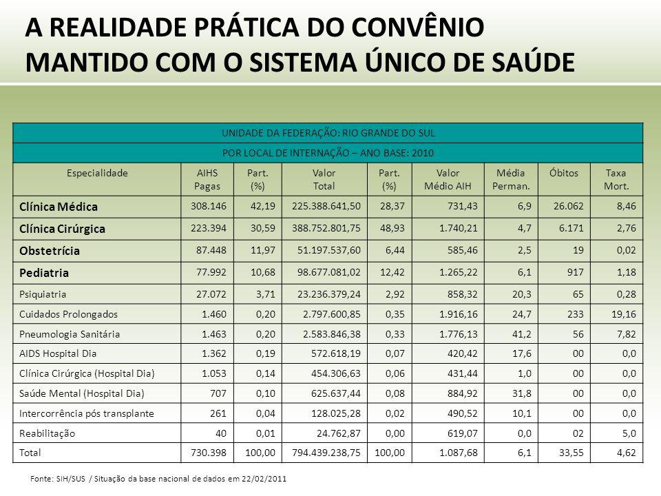 A REALIDADE PRÁTICA DO CONVÊNIO MANTIDO COM O SISTEMA ÚNICO DE SAÚDE UNIDADE DA FEDERAÇÃO: RIO GRANDE DO SUL POR LOCAL DE INTERNAÇÃO – ANO BASE: 2010 EspecialidadeAIHS Pagas Part.