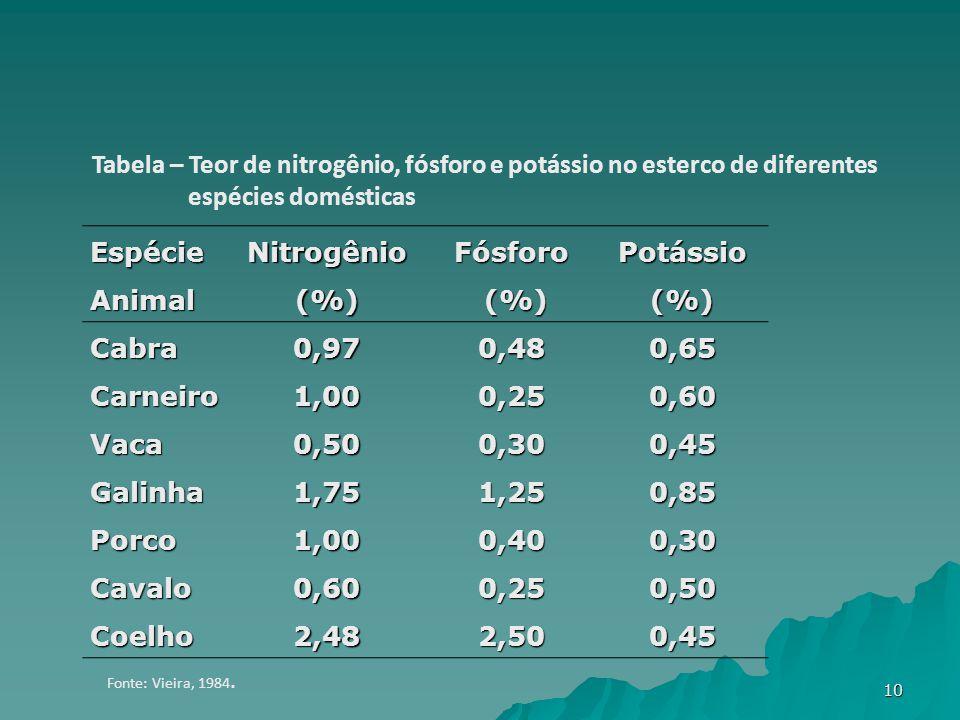 Espécie Animal Nitrogênio(%)Fósforo (%) (%)Potássio(%)Cabra0,970,480,65 Carneiro1,000,250,60 Vaca0,500,300,45 Galinha1,751,250,85 Porco1,000,400,30 Cavalo0,600,250,50 Coelho2,482,500,45 Tabela – Teor de nitrogênio, fósforo e potássio no esterco de diferentes espécies domésticas Fonte: Vieira, 1984.