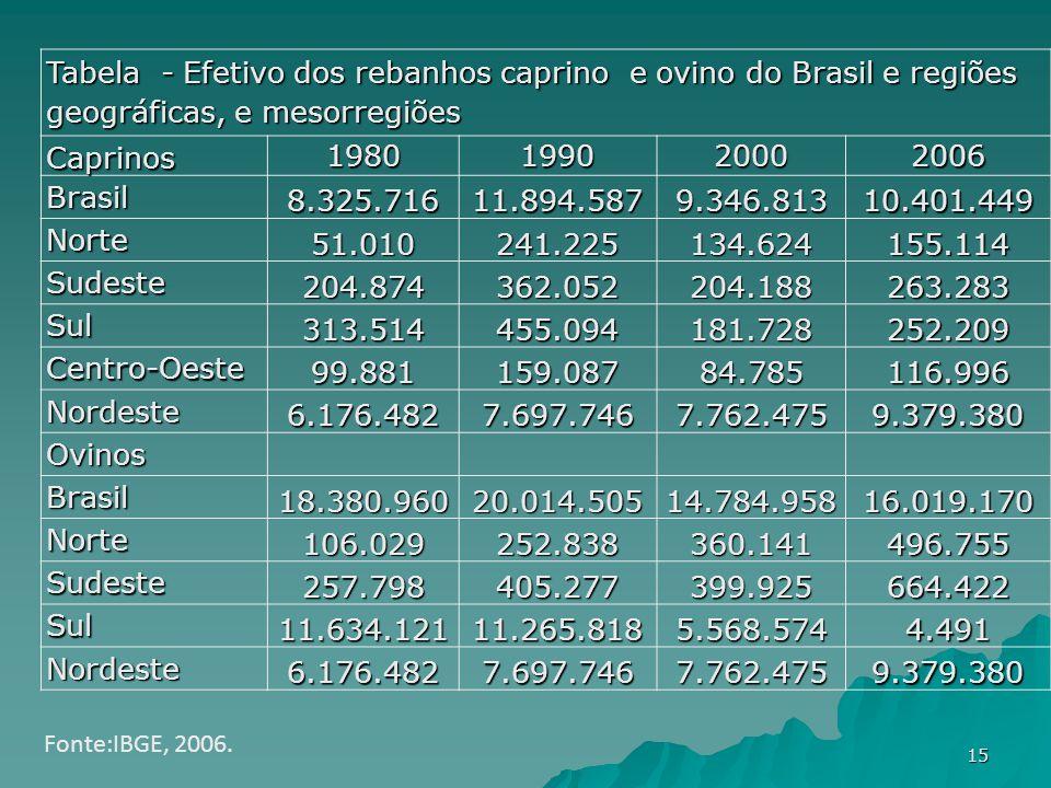Tabela - Efetivo dos rebanhos caprino e ovino do Brasil e regiões geográficas, e mesorregiões Caprinos 1980199020002006 Brasil 8.325.71611.894.5879.34