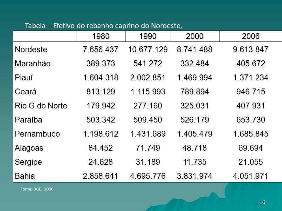 1980199020002006 Nordeste 7.656.43710.677.1298.741.4889.613.847 Maranhão 389.373541.272332.484405.672 Piauí 1.604.3182.002.8511.469.9941.371.234 Ceará 813.1291.115.993789.894946.715 Rio G.do Norte 179.942277.160325.031407.931 Paraíba 503.342509.450526.179653.730 Pernambuco 1.198.6121.431.6891.405.4791.685.845 Alagoas 84.45271.74948.71869.694 Sergipe 24.62831.18911.73521.055 Bahia 2.858.6414.695.7763.831.9744.051.971 Tabela - Efetivo do rebanho caprino do Nordeste, Fonte:IBGE, 2006 16