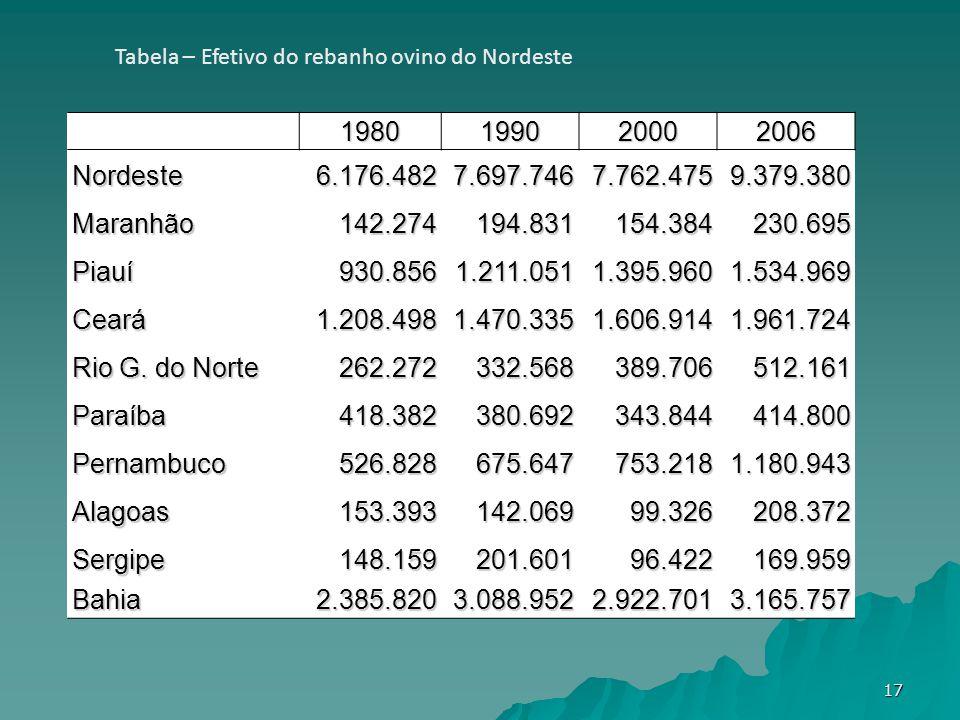 1980199020002006 Nordeste 6.176.4827.697.7467.762.4759.379.380 Maranhão 142.274194.831154.384230.695 Piauí 930.8561.211.0511.395.9601.534.969 Ceará 1.208.4981.470.3351.606.9141.961.724 Rio G.