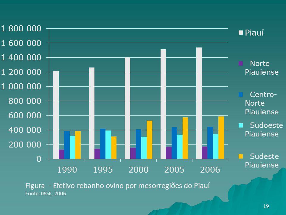 Figura - Efetivo rebanho ovino por mesorregiões do Piauí Fonte: IBGE, 2006 19