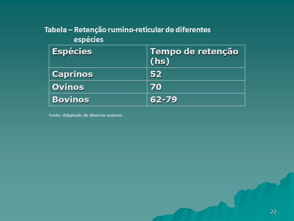 Espécies Tempo de retenção (hs) Caprinos52 Ovinos70 Bovinos62-79 Tabela – Retenção rumino-reticular de diferentes espécies Fonte: Adaptado de diversos autores 22