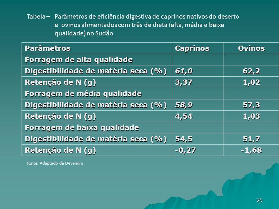 ParâmetrosCaprinosOvinos Forragem de alta qualidade Digestibilidade de matéria seca (%) 61,062,2 Retenção de N (g) 3,371,02 Forragem de média qualidade Digestibilidade de matéria seca (%) 58,957,3 Retenção de N (g) 4,541,03 Forragem de baixa qualidade Digestibilidade de matéria seca (%) 54,551,7 Retenção de N (g) -0,27-1,68 Tabela – Parâmetros de eficiência digestiva de caprinos nativos do deserto e ovinos alimentados com três de dieta (alta, média e baixa qualidade) no Sudão Fonte: Adaptado de Devendra.