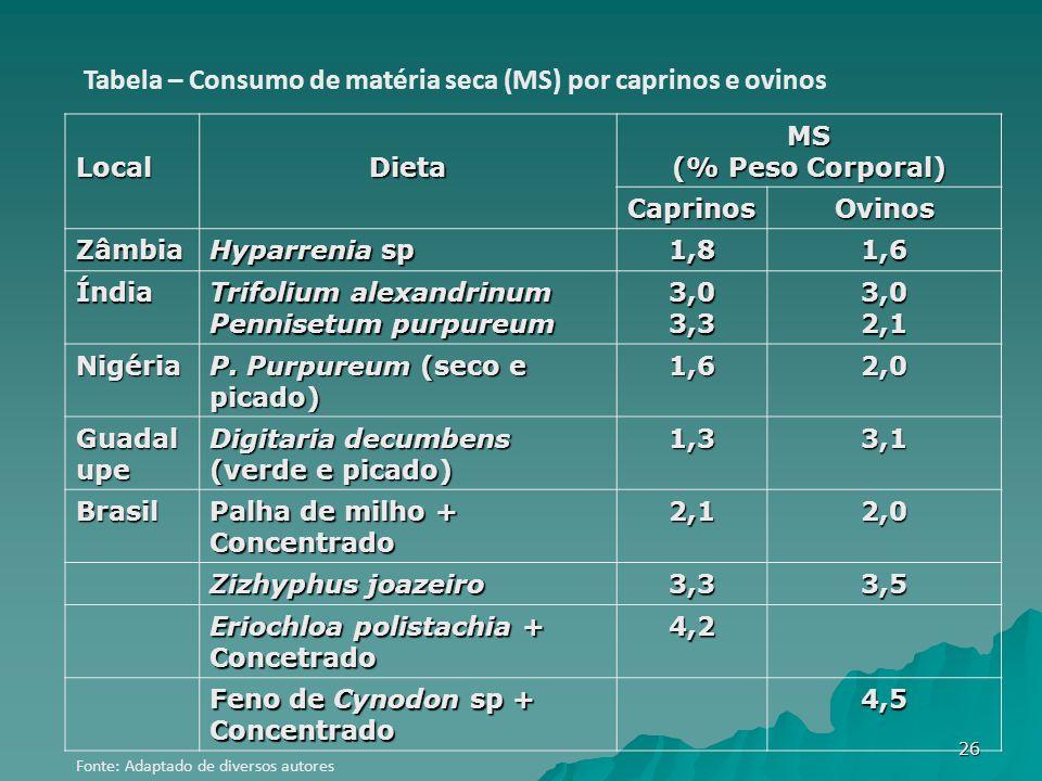 LocalDietaMS (% Peso Corporal) CaprinosOvinos Zâmbia Hyparrenia sp 1,81,6 Índia Trifolium alexandrinum Pennisetum purpureum 3,03,33,02,1 Nigéria P.