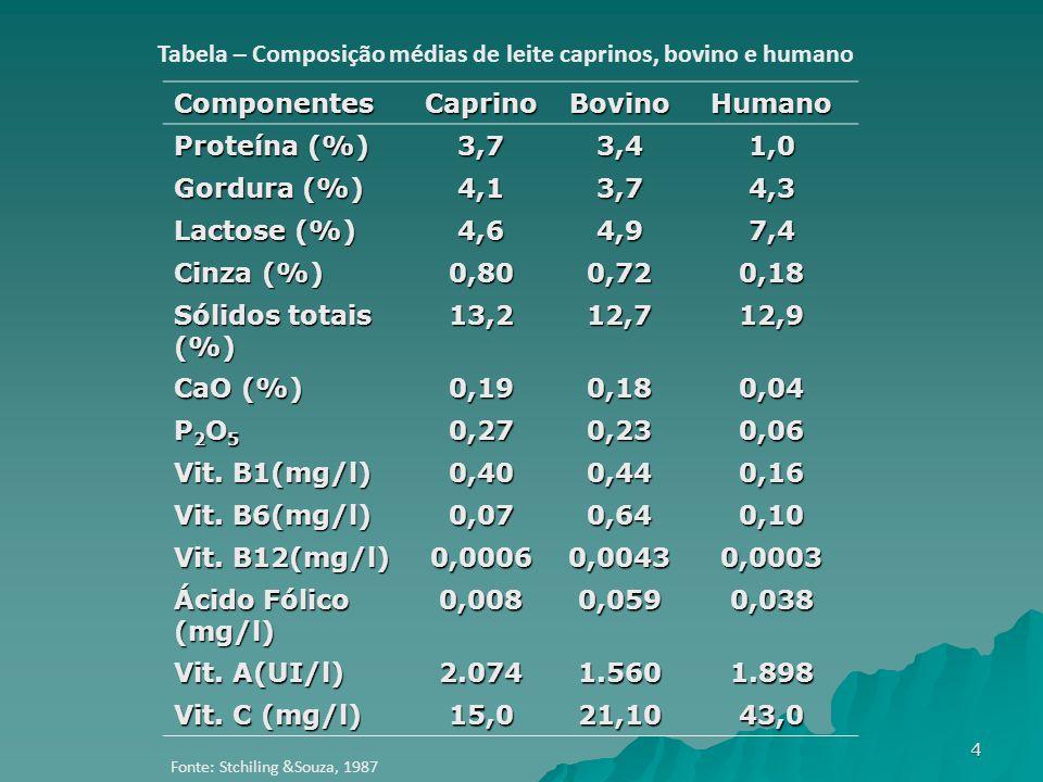 ComponentesCaprinoBovinoHumano Proteína (%) 3,73,41,0 Gordura (%) 4,13,74,3 Lactose (%) 4,64,97,4 Cinza (%) 0,800,720,18 Sólidos totais (%) 13,212,712,9 CaO (%) 0,190,180,04 P2O5P2O5P2O5P2O50,270,230,06 Vit.
