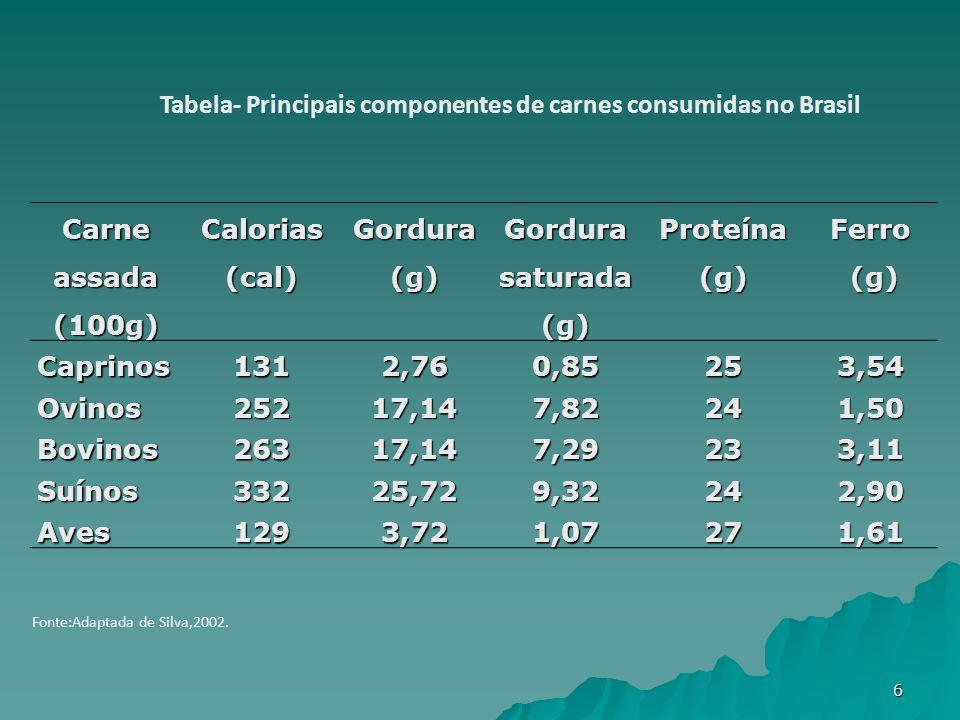 Carne assada (100g) Calorias(cal)Gordura(g) Gordura saturada (g) Proteína (g) Ferro (g) (g)Caprinos1312,760,85253,54 Ovinos25217,147,82241,50 Bovinos26317,147,29233,11 Suínos33225,729,32242,90 Aves1293,721,07271,61 Tabela- Principais componentes de carnes consumidas no Brasil Fonte:Adaptada de Silva,2002.