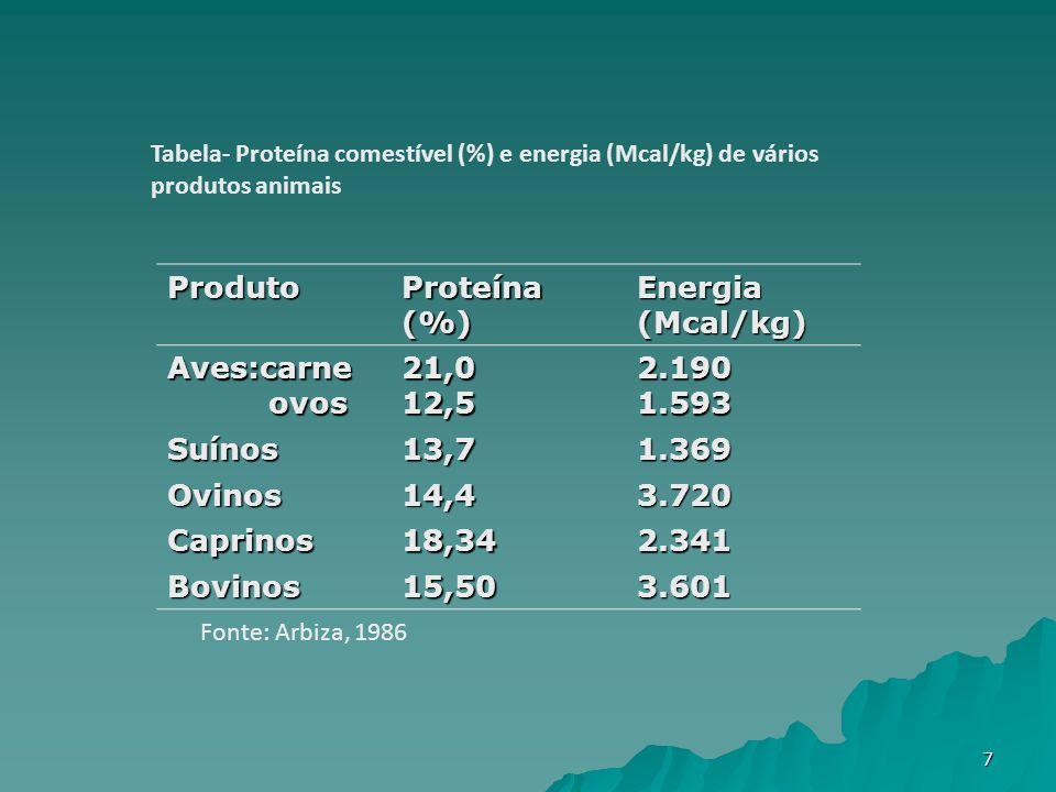 Produto Proteína (%) Energia (Mcal/kg) Aves:carne ovos ovos21,012,52.1901.593 Suínos13,71.369 Ovinos14,43.720 Caprinos18,342.341 Bovinos15,503.601 Tabela- Proteína comestível (%) e energia (Mcal/kg) de vários produtos animais Fonte: Arbiza, 1986 7