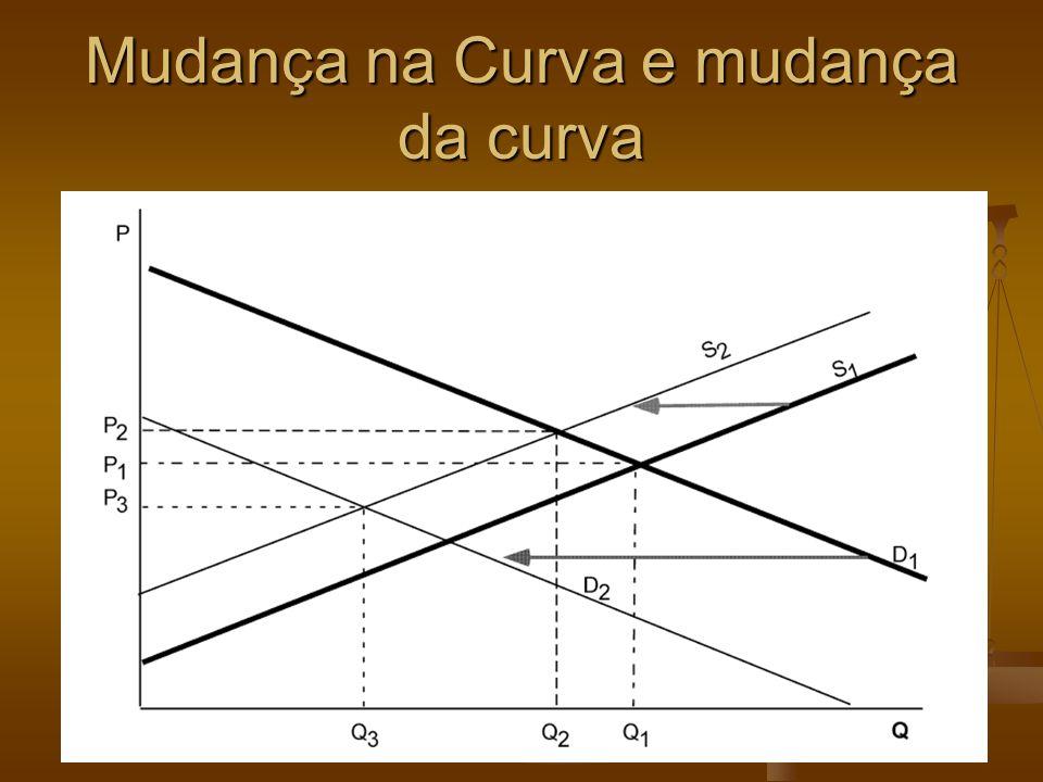 Mudança na Curva e mudança da curva