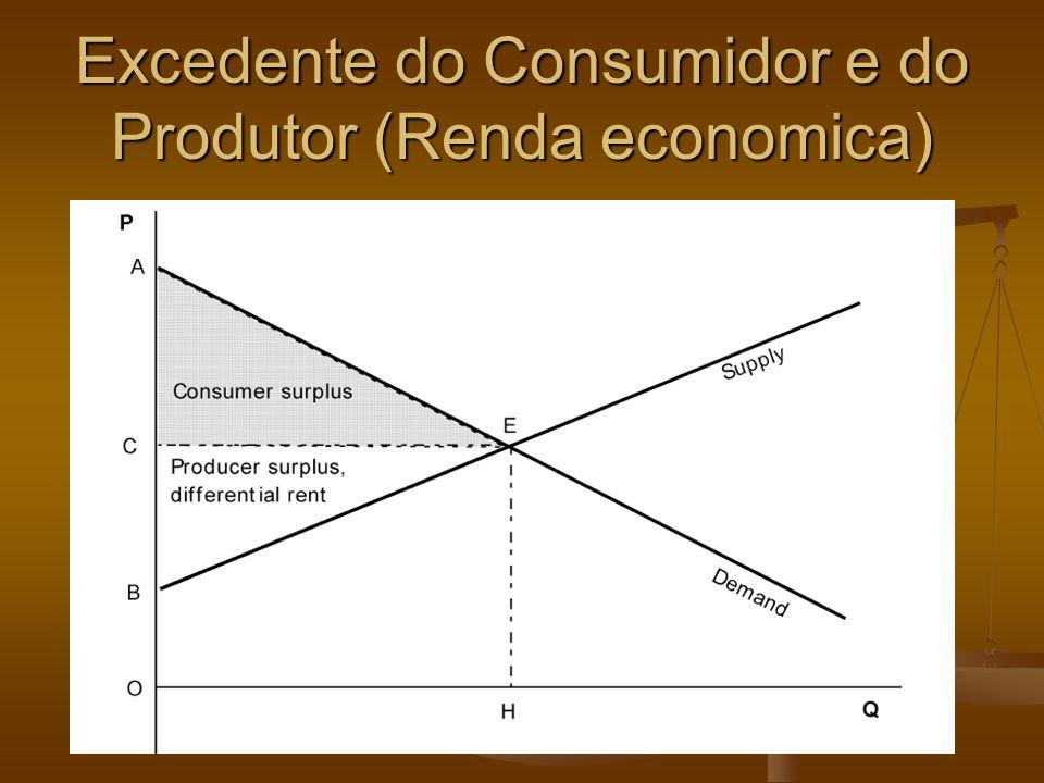 Excedente do Consumidor e do Produtor (Renda economica)