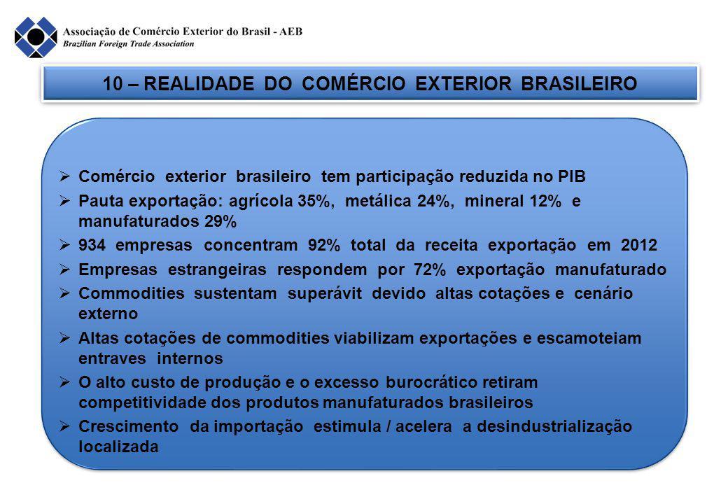 10 – REALIDADE DO COMÉRCIO EXTERIOR BRASILEIRO  Comércio exterior brasileiro tem participação reduzida no PIB  Pauta exportação: agrícola 35%, metálica 24%, mineral 12% e manufaturados 29%  934 empresas concentram 92% total da receita exportação em 2012  Empresas estrangeiras respondem por 72% exportação manufaturado  Commodities sustentam superávit devido altas cotações e cenário externo  Altas cotações de commodities viabilizam exportações e escamoteiam entraves internos  O alto custo de produção e o excesso burocrático retiram competitividade dos produtos manufaturados brasileiros  Crescimento da importação estimula / acelera a desindustrialização localizada