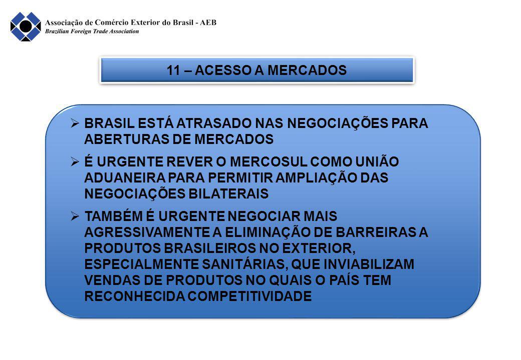 11 – ACESSO A MERCADOS  BRASIL ESTÁ ATRASADO NAS NEGOCIAÇÕES PARA ABERTURAS DE MERCADOS  É URGENTE REVER O MERCOSUL COMO UNIÃO ADUANEIRA PARA PERMITIR AMPLIAÇÃO DAS NEGOCIAÇÕES BILATERAIS  TAMBÉM É URGENTE NEGOCIAR MAIS AGRESSIVAMENTE A ELIMINAÇÃO DE BARREIRAS A PRODUTOS BRASILEIROS NO EXTERIOR, ESPECIALMENTE SANITÁRIAS, QUE INVIABILIZAM VENDAS DE PRODUTOS NO QUAIS O PAÍS TEM RECONHECIDA COMPETITIVIDADE