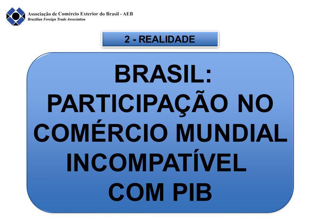 2 - REALIDADE BRASIL: PARTICIPAÇÃO NO COMÉRCIO MUNDIAL INCOMPATÍVEL COM PIB BRASIL: PARTICIPAÇÃO NO COMÉRCIO MUNDIAL INCOMPATÍVEL COM PIB