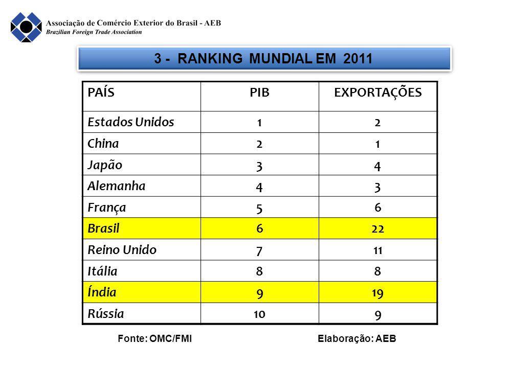 4 - REALIDADE BRASIL: PAÍS EXPORTADOR DE PESO SEM PESO BRASIL: PAÍS EXPORTADOR DE PESO SEM PESO