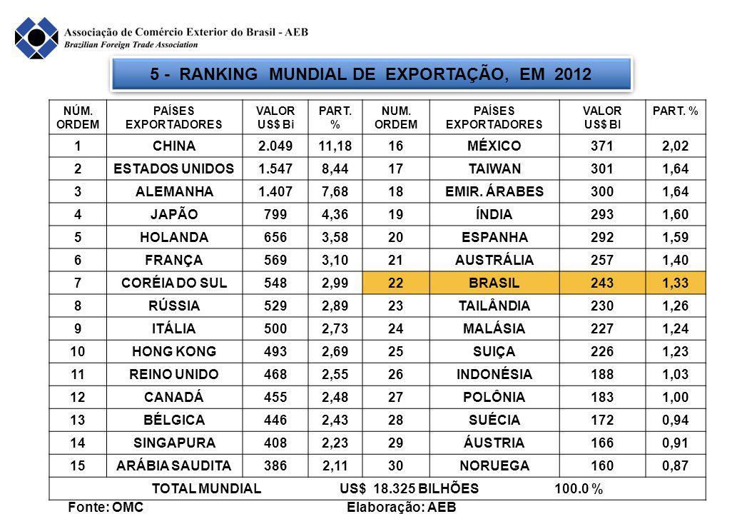 5 - RANKING MUNDIAL DE EXPORTAÇÃO, EM 2012 Fonte: OMC Elaboração: AEB NÚM.