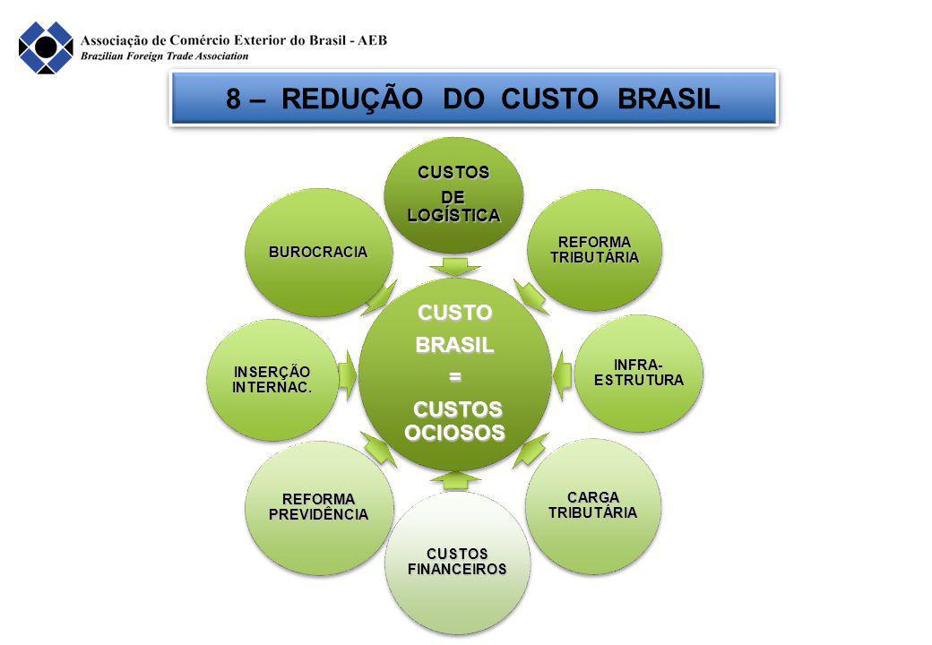 8 – REDUÇÃO DO CUSTO BRASIL BUROCRACIA CUSTOS DE LOGÍSTICA REFORMA TRIBUTÁRIA INSERÇÃO INTERNAC.