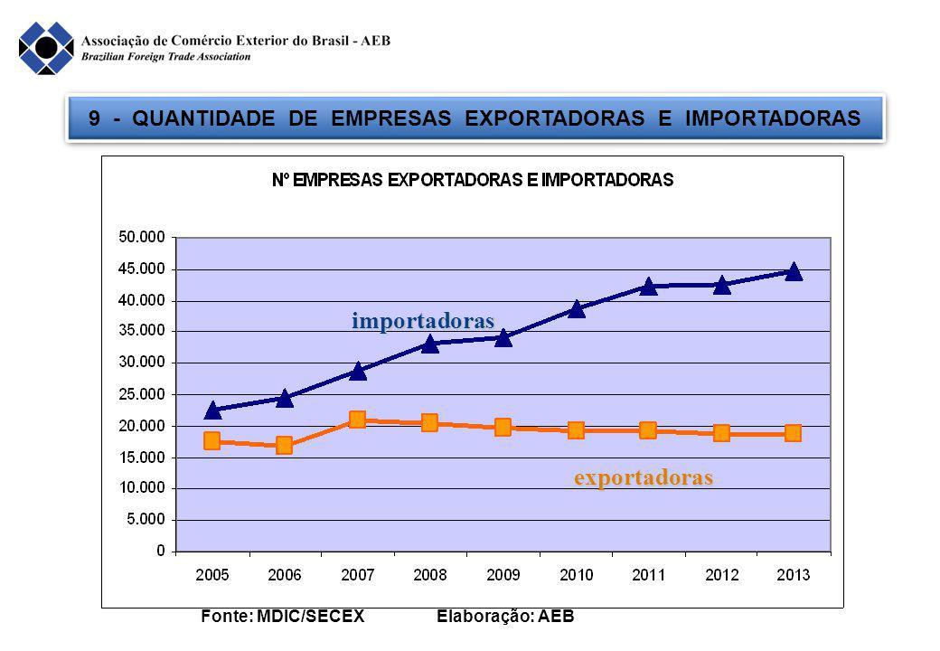 9 - QUANTIDADE DE EMPRESAS EXPORTADORAS E IMPORTADORAS Fonte: MDIC/SECEX Elaboração: AEB importadoras exportadoras