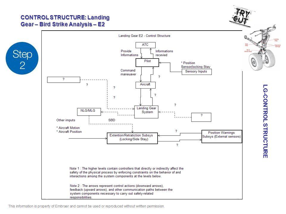 LG-CONTROL STRUCTURE LG-CONTROL STRUCTURE CONTROL STRUCTURE: Landing Gear – Bird Strike Analysis – E2