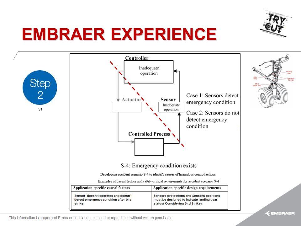 Esta informação é propriedade da Embraer e não pode ser usada ou reproduzida sem autorização por escrito. EMBRAER EXPERIENCE S1