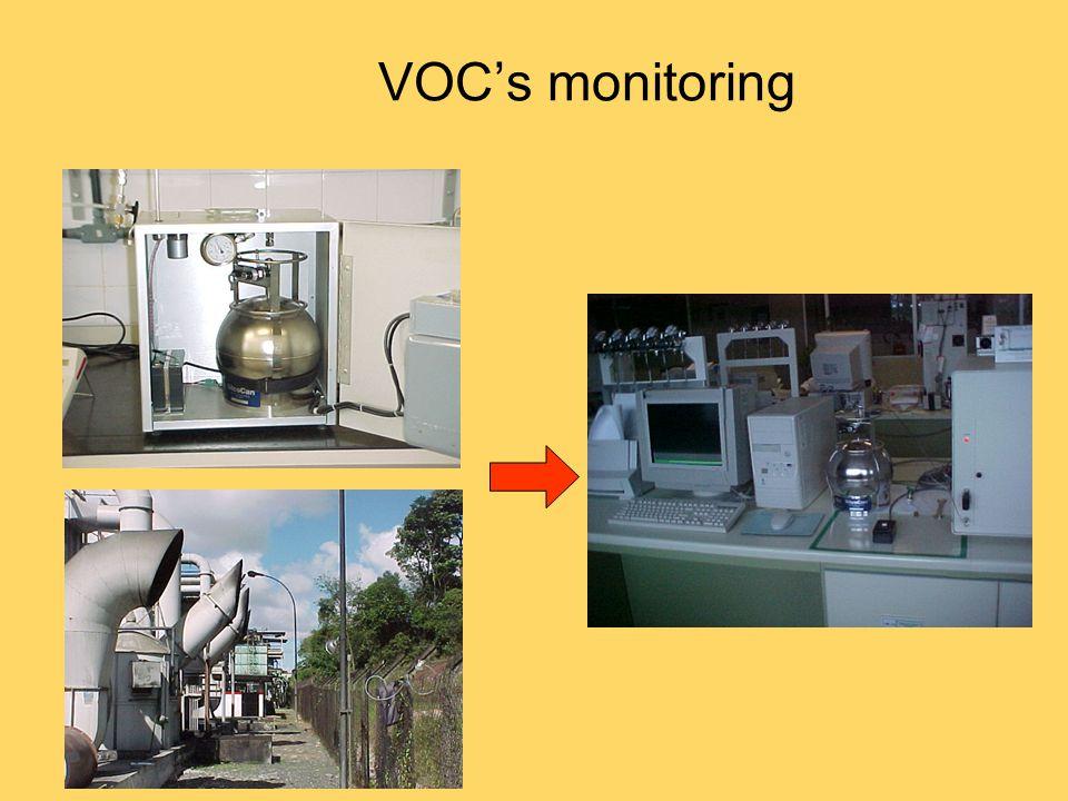 VOC's monitoring