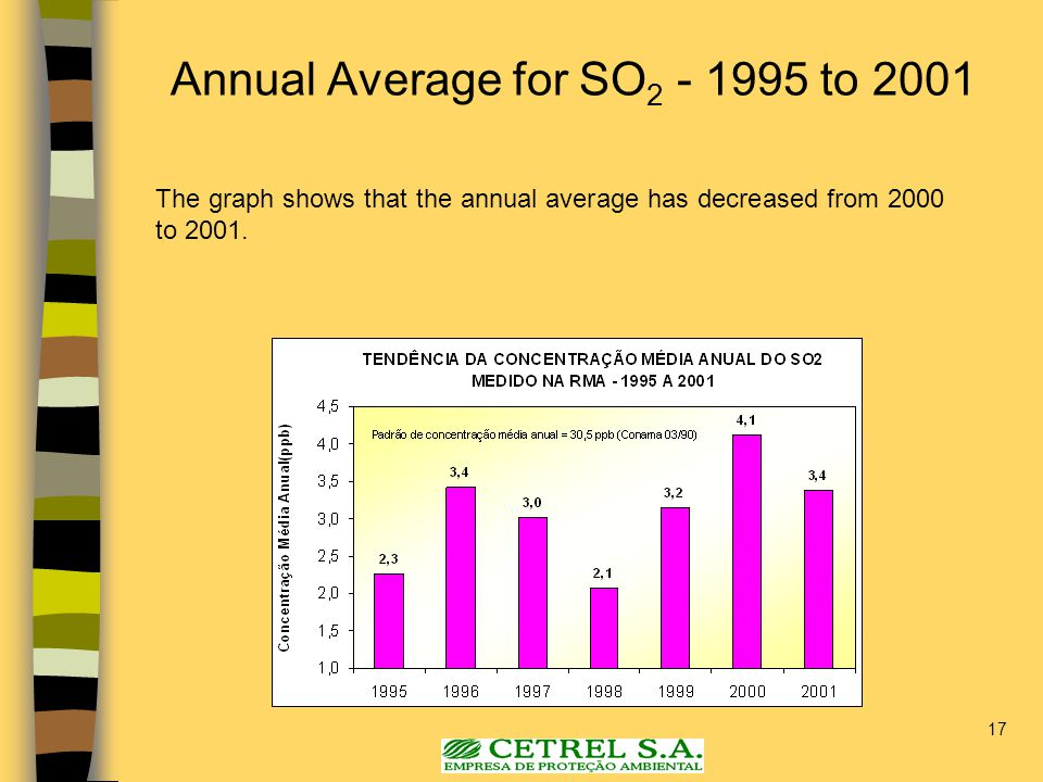 17 The graph shows that the annual average has decreased from 2000 to 2001. Annual Average for SO 2 - 1995 to 2001