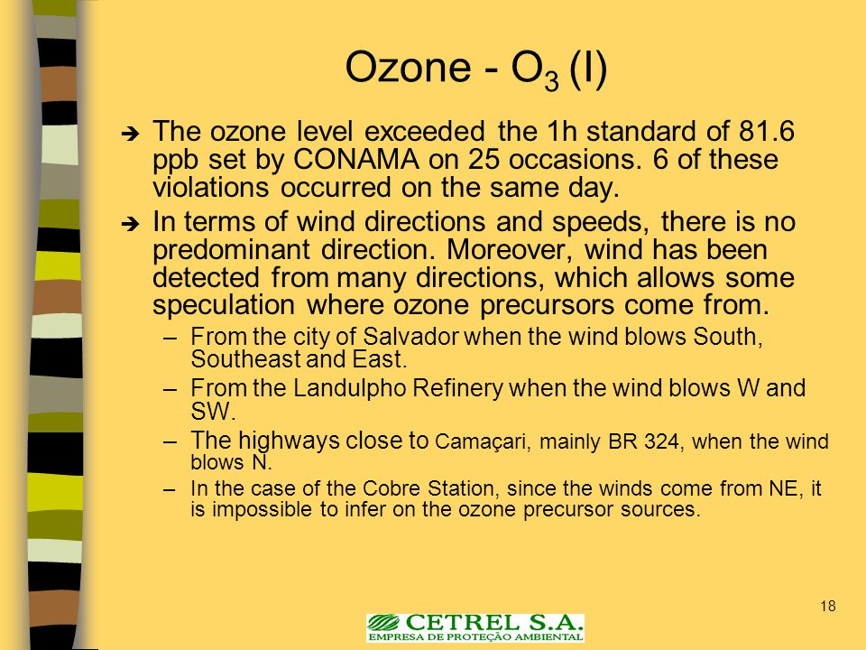 18 Ozone - O 3 (I)  The ozone level exceeded the 1h standard of 81.6 ppb set by CONAMA on 25 occasions.