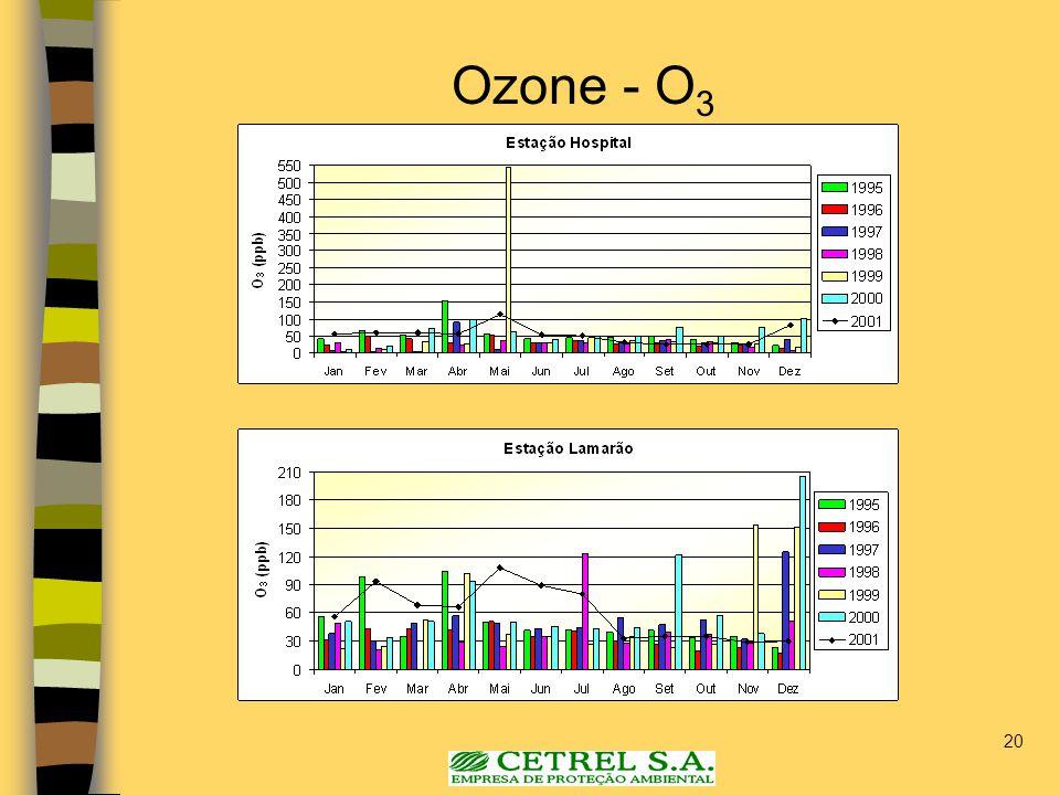 20 Ozone - O 3