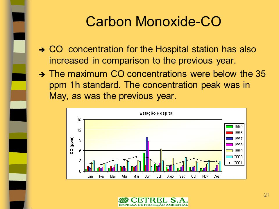 21 Carbon Monoxide-CO  CO concentration for the Hospital station has also increased in comparison to the previous year.