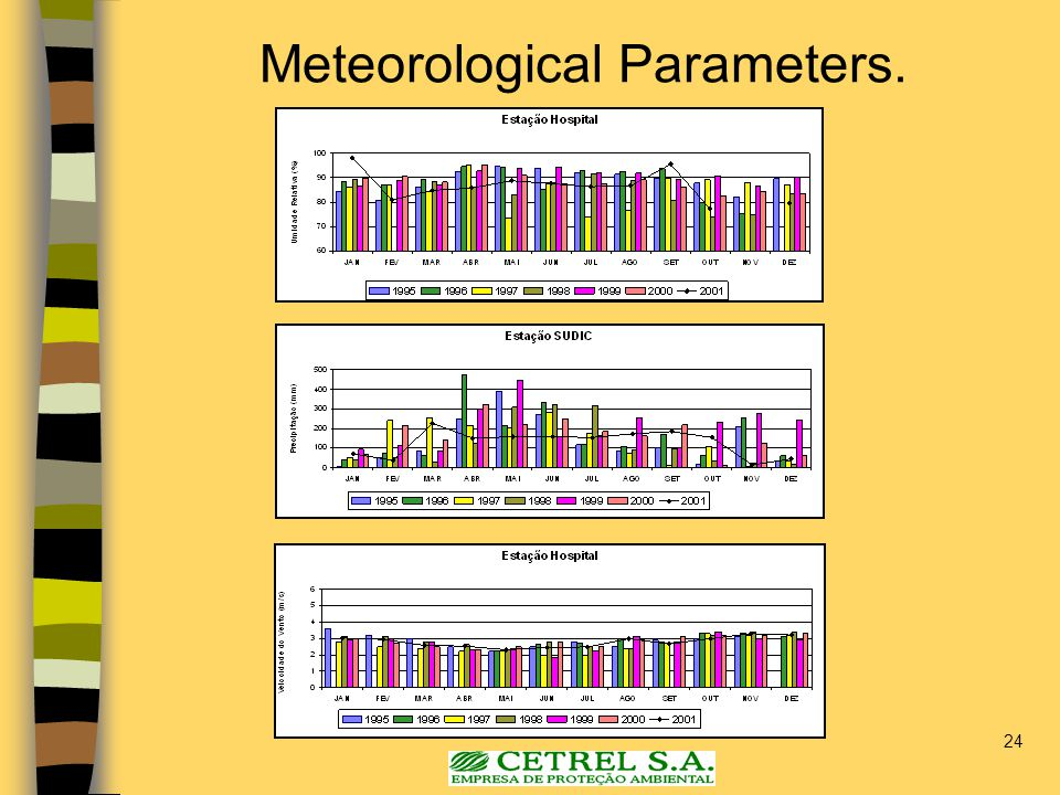 24 Meteorological Parameters.