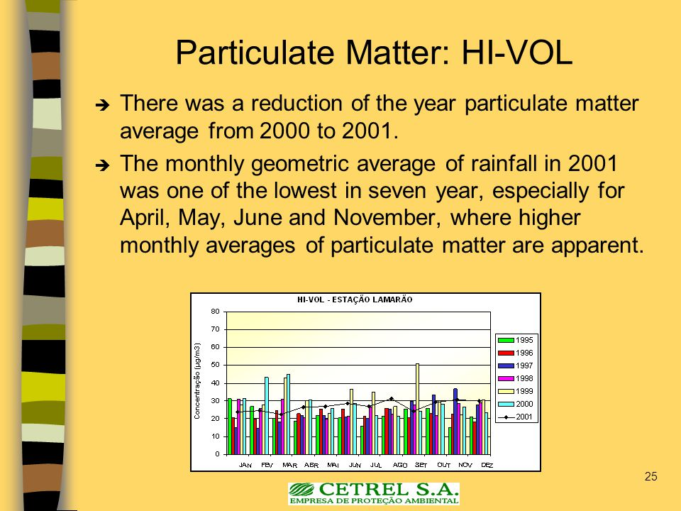 25 Particulate Matter: HI-VOL  There was a reduction of the year particulate matter average from 2000 to 2001.  The monthly geometric average of rai