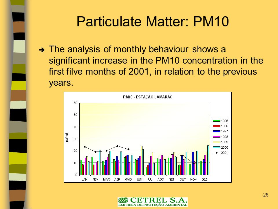 26 Particulate Matter: PM10  The analysis of monthly behaviour shows a significant increase in the PM10 concentration in the first filve months of 2001, in relation to the previous years.