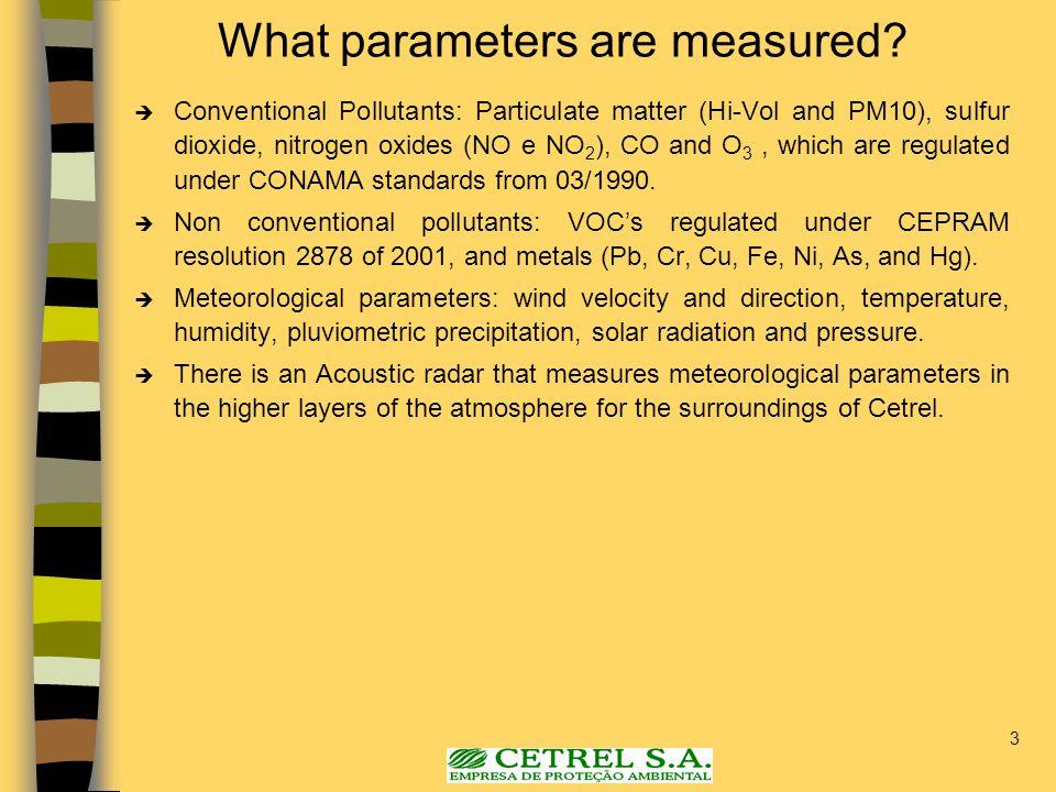 24 Meteorological Parameters.
