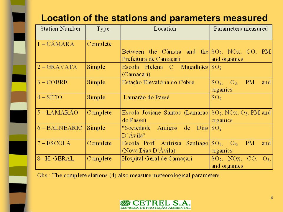 4 Location of the stations and parameters measured