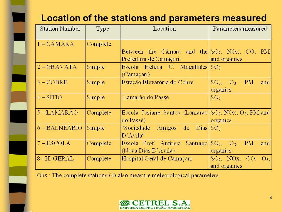 5 Meteorological Parameter Stations.