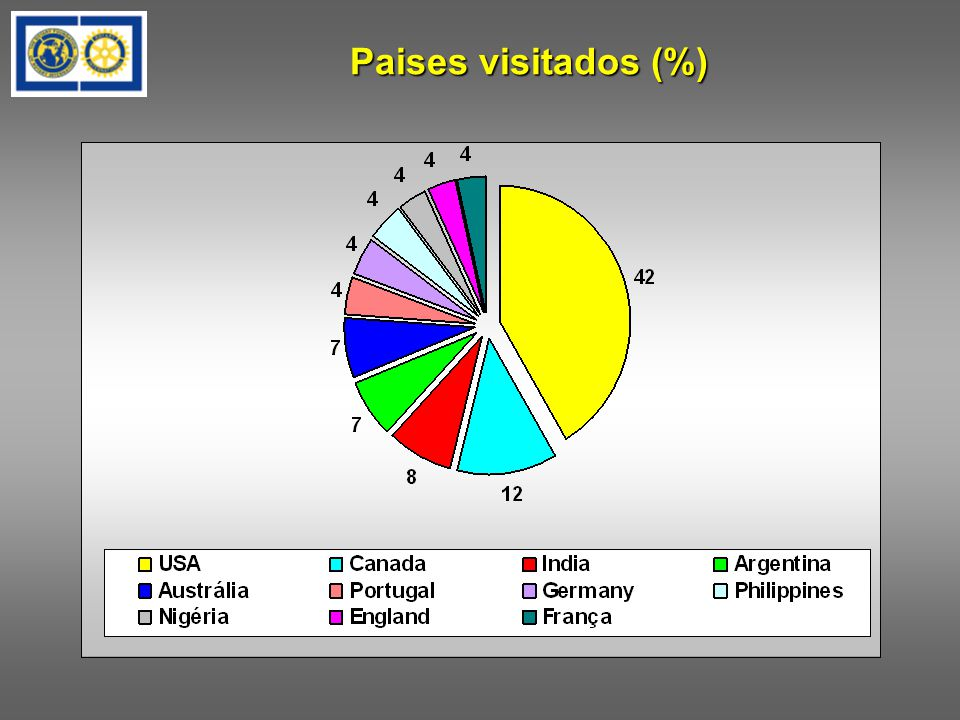 Paises visitados (%)