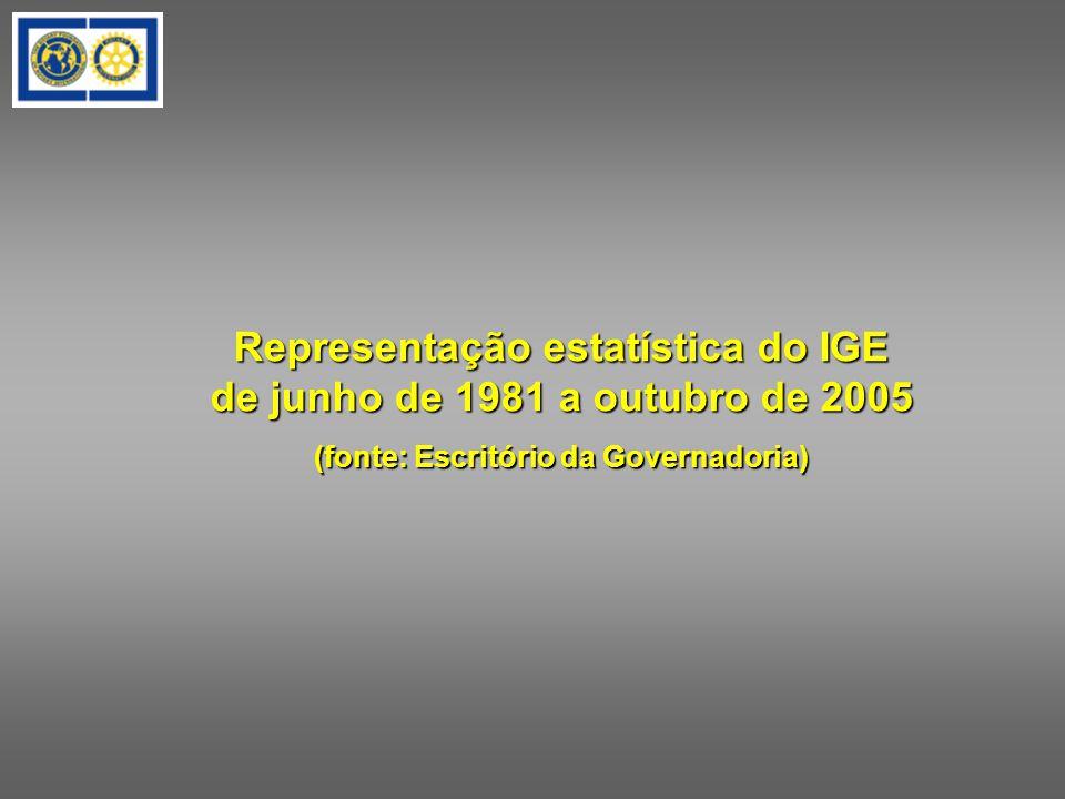 Representação estatística do IGE de junho de 1981 a outubro de 2005 (fonte: Escritório da Governadoria)