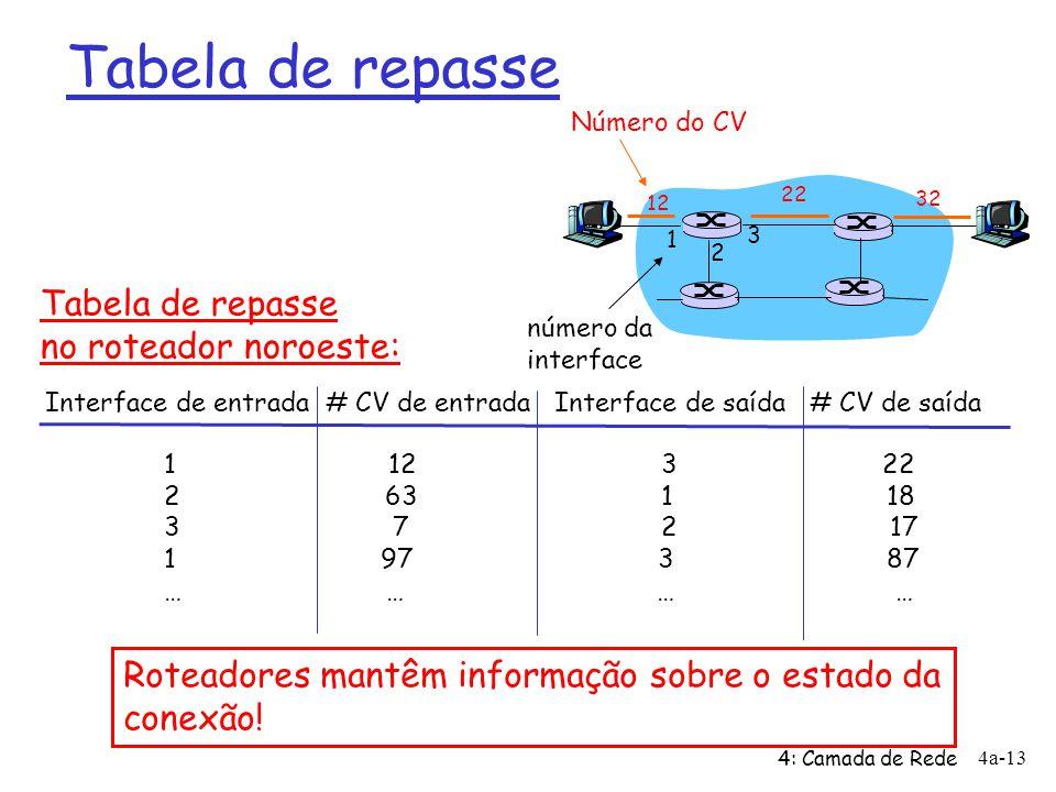 4: Camada de Rede 4a-13 Tabela de repasse 12 22 32 1 2 3 Número do CV número da interface Interface de entrada # CV de entrada Interface de saída # CV