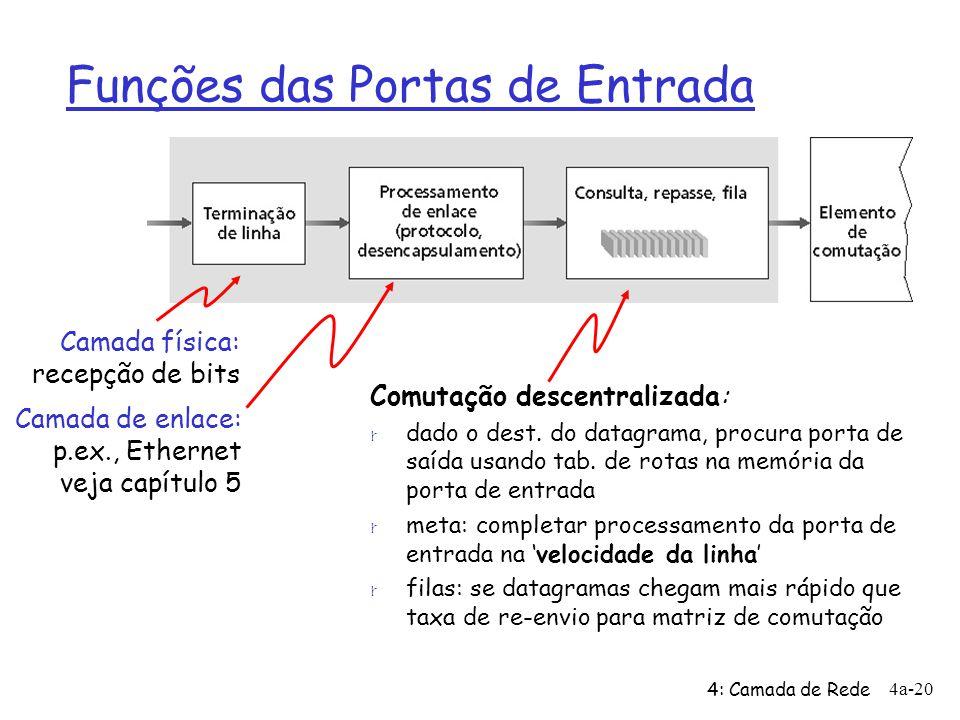 4: Camada de Rede 4a-20 Funções das Portas de Entrada Comutação descentralizada: r dado o dest. do datagrama, procura porta de saída usando tab. de ro