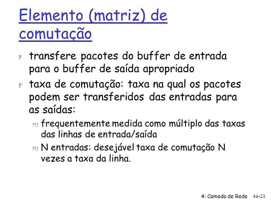 Elemento (matriz) de comutação r transfere pacotes do buffer de entrada para o buffer de saída apropriado r taxa de comutação: taxa na qual os pacotes