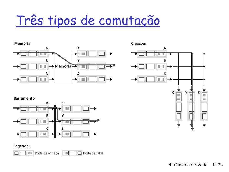 4: Camada de Rede 4a-22 Três tipos de comutação