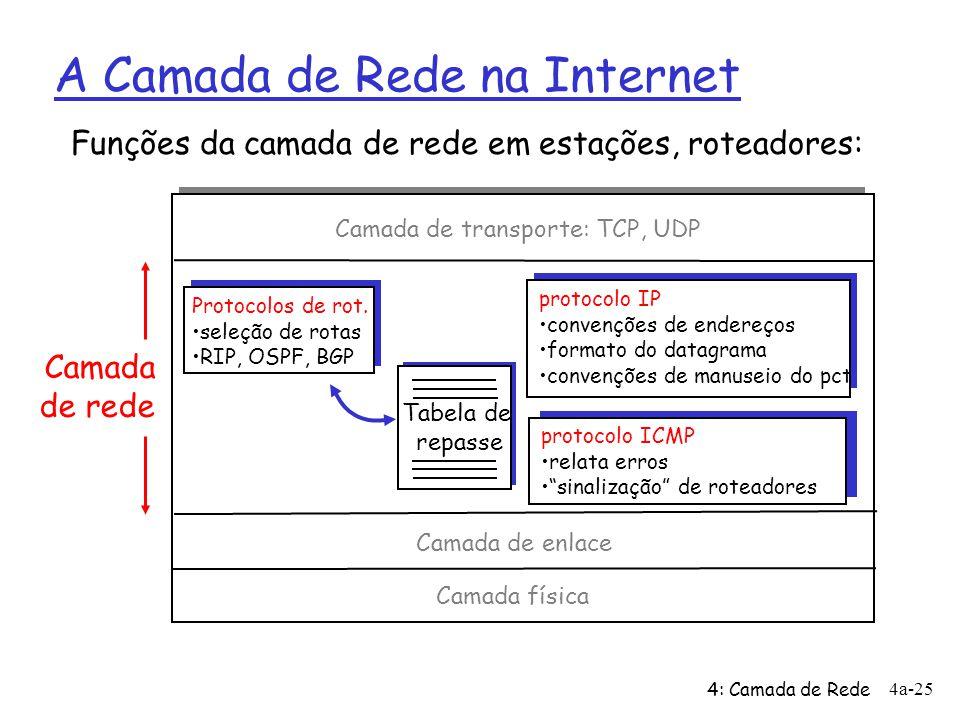 4: Camada de Rede 4a-25 A Camada de Rede na Internet Tabela de repasse Funções da camada de rede em estações, roteadores: Protocolos de rot. seleção d