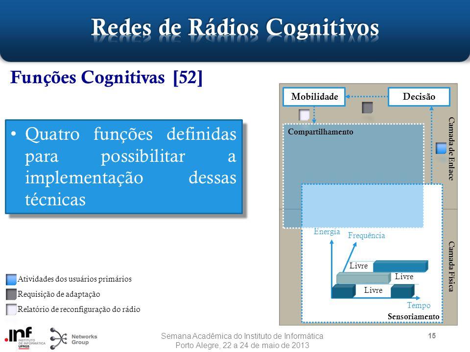 Camada de Enlace 15 Funções Cognitivas [52] Energia Frequência Tempo Livre Camada Física Sensoriamento Compartilhamento Decisão Mobilidade Atividades