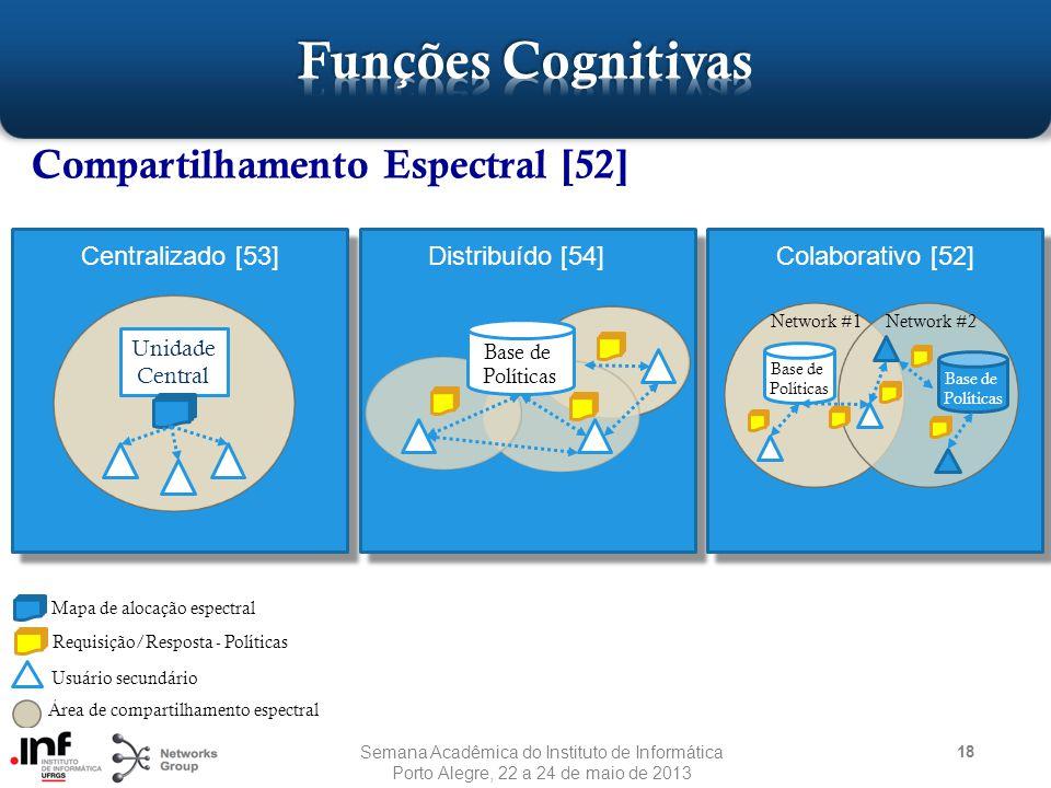 18 Compartilhamento Espectral [52] Unidade Central Centralizado [53] Requisição/Resposta - Políticas Usuário secundário Área de compartilhamento espectral Distribuído [54]Colaborativo [52] Mapa de alocação espectral Base de Políticas Network #1Network #2 Base de Políticas Base de Políticas Semana Acadêmica do Instituto de Informática Porto Alegre, 22 a 24 de maio de 2013