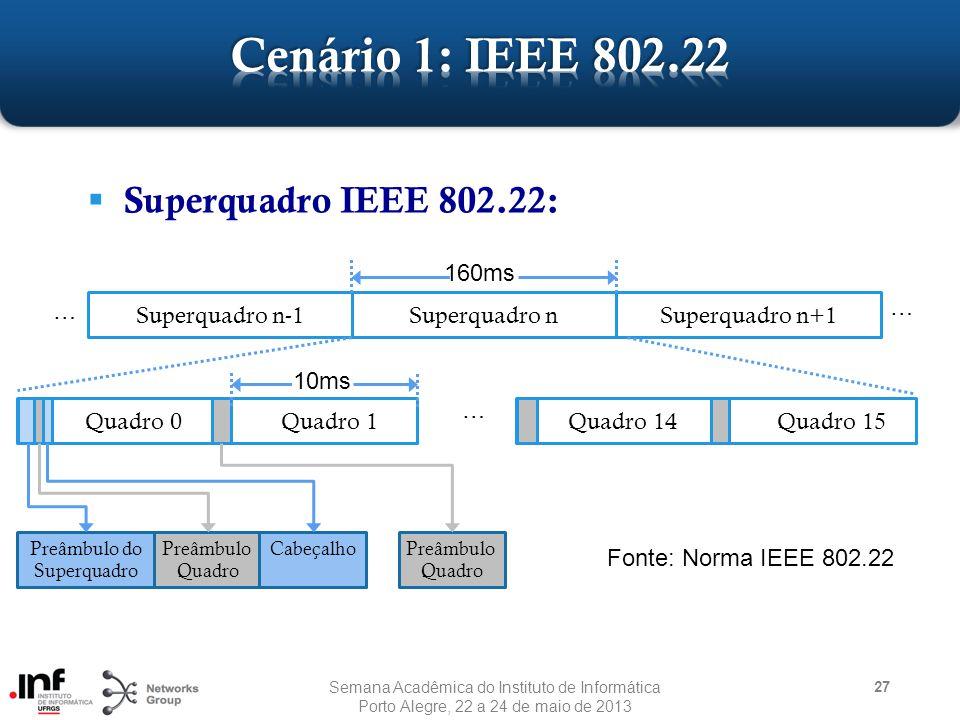  Superquadro IEEE 802.22: 27 Semana Acadêmica do Instituto de Informática Porto Alegre, 22 a 24 de maio de 2013 Superquadro n-1Superquadro nSuperquadro n+1 … … 160ms Quadro 0 Quadro 1 Quadro 14 Quadro 15 … 10ms Preâmbulo do Superquadro Preâmbulo Quadro CabeçalhoPreâmbulo Quadro Fonte: Norma IEEE 802.22
