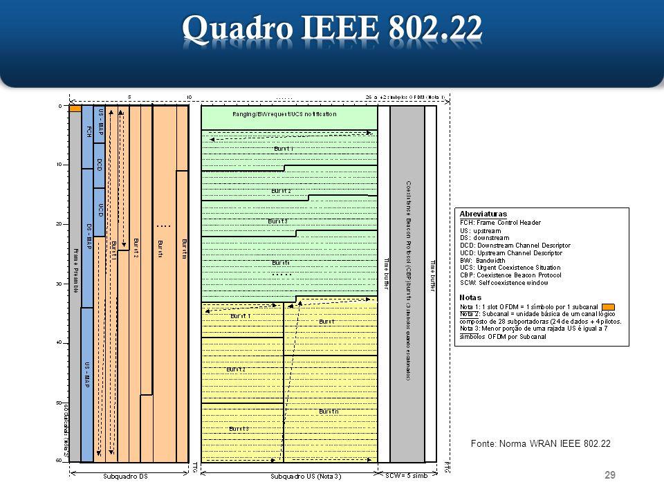 29 Fonte: Norma WRAN IEEE 802.22