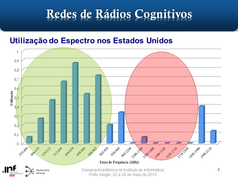 5 Utilização do Espectro nos Estados Unidos Semana Acadêmica do Instituto de Informática Porto Alegre, 22 a 24 de maio de 2013